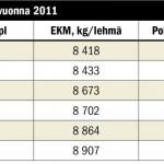 LÄHDE:  www.elite-magazin.deKarjan koko ei ratkaise lehmien kestoikää suuntaan eikä toiseen. Suuressa tai pienessä karjassa voi olla kestäviä eläimiä, kun vain olosuhteet ovat kunnossa. Saksan suurissa karjoissa on keskimäärin noin tuhat kiloa parempi elinikäistuotos kuin pienissä.